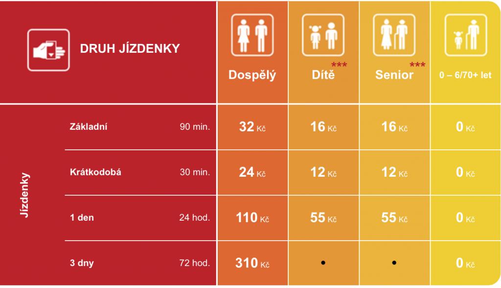 Ceník jízdenek pro 1 osobu na pražskou MHD